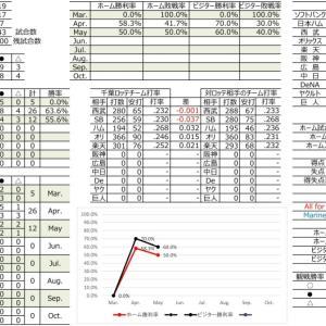 千葉ロッテ成績表【2021.5.19時点】