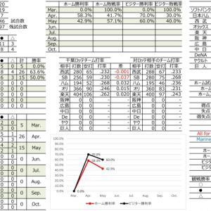 千葉ロッテ成績表【2021.5.23時点】
