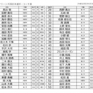千葉ロッテ背番号表【2021.5.31時点】