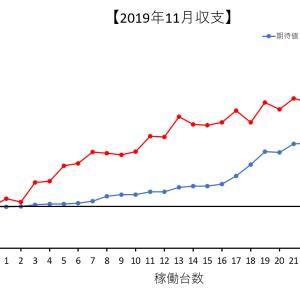 【2019年11月収支報告】6号機の設定狙いでしっかり期待値を積めて収支も満足の11月収支報告