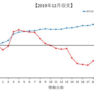 【2019年12月収支】稼働時間もろくに取れず期待値も積めなくて当然のように敗北した12月収支報告