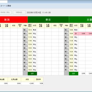 オート投票ソフトにお任せ・10/24(土)10/25(日)の競馬計画(結果)