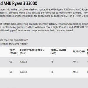 投稿のお知らせ Ryzen3 3100とB550の発表