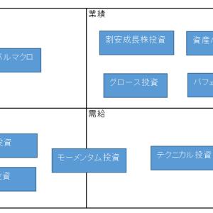 投資方法の分類①