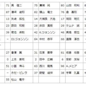 カープ春季キャンプ2020年~鯉恋が注目する選手