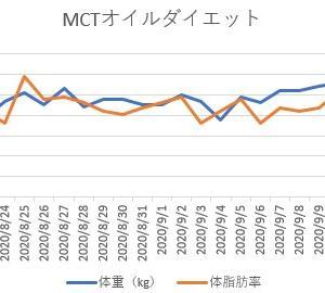 【Week 3】MCTオイルダイエット進捗状況