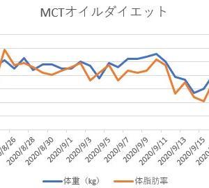 【Week 4】MCTオイルダイエット進捗状況