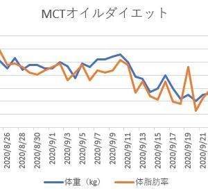 【Week 5】MCTオイルダイエット進捗状況