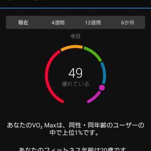 8ヶ月ぶりのBODYPUMPとVO2Maxアップ!