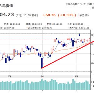 相場雑感 アメリカ下げても日本株はしぶとい。バリューが買われている