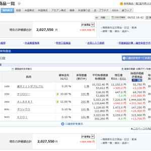 現在の保持資産が200万円を超えました。貸株金利も増勢して行っています