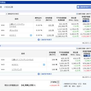 三菱UFJは少し益出しして売れました。KDDI株式の快進撃は続きます