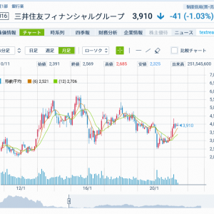 三井住友フィナンシャルグループの投資価値について再考する
