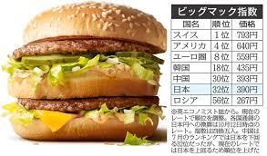 日本はインフレに向かう(2)~ビッグマック指数
