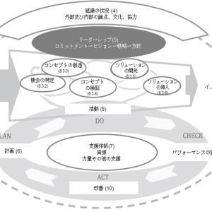 イノベーション・マネジメントシステムの標準化