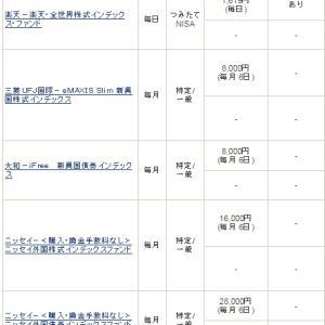 インデックスファンド 積立買付設定状況(SBI証券) (2019.01.26)