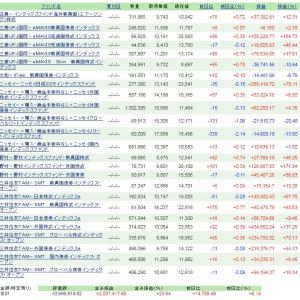 インデックスファンド 積立買付運用状況 (R2.5.14)