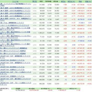 インデックスファンド 積立買付運用状況(R2.5.20)