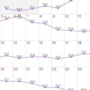 低血圧⭐︎ダイエット597日目
