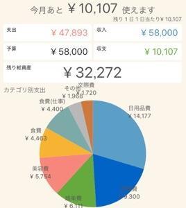 10月のやりくり費が1万円黒字になった理由3つ