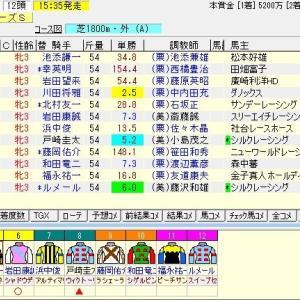 第37回関西テレビ放送賞ローズステークス(G2)2019 予想