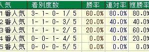 第67回神戸新聞杯(G2) 2019 検討