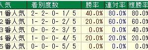 第65回産経賞オールカマー(G2) 2019 検討
