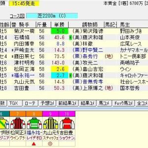 第65回産経賞オールカマー(G2) 2019 予想