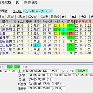 第67回神戸新聞杯(G2) 2019 結果