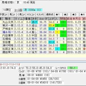 第65回産経賞オールカマー(G2) 2019 結果