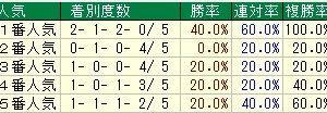 第68回日刊スポーツ賞中山金杯(G3) 2019 検討