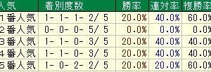 第57回スポーツニッポン賞京都金杯(G3) 2019 検討