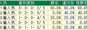 第53回スプリンターズステークス(G1) 2019 検討