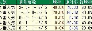 第53回日刊スポーツ賞シンザン記念(G3) 2019 検討