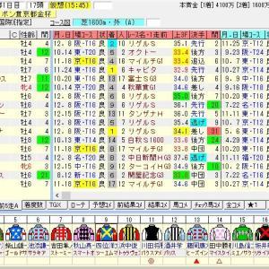第57回スポーツニッポン賞京都金杯(G3) 2019 出走馬名表