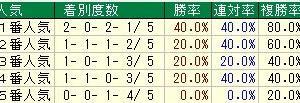 第54回農林水産省賞典京都大賞典(G2) 2019 検討