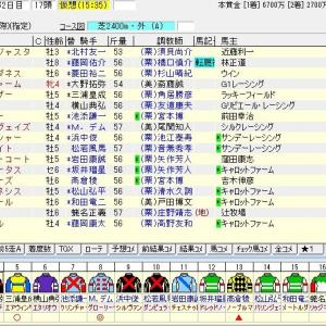 第54回農林水産省賞典京都大賞典(G2) 2019 出走馬名表