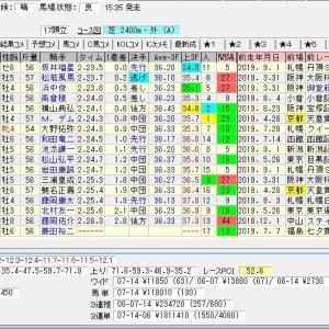 第54回農林水産省賞典京都大賞典(G2) 2019 予想