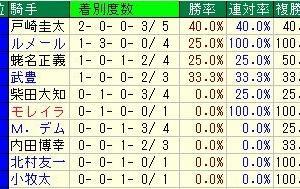 第22回富士ステークス(G3) 2019 出走馬名表
