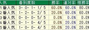 第160回天皇賞(秋)(G1) 2019 検討