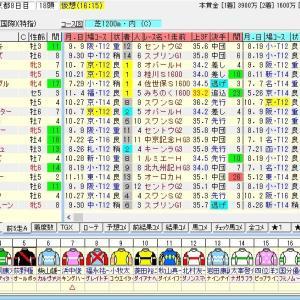第63回京阪杯(G3) 2018 出走馬名表