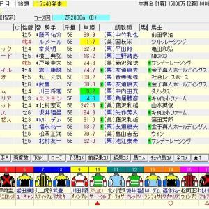 第160回天皇賞(秋)(G1) 2019 予想