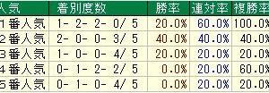 第55回京王杯2歳ステークス(G2) 2019 検討