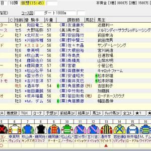 第9回みやこステークス(G3) 2019 出走馬名表