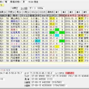 第24回東京中日スポーツ杯武蔵野ステークス(G3) 2019 結果