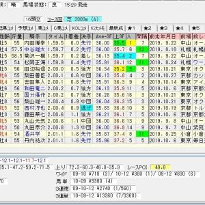 第55回福島記念(G3) 2019 結果