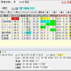 第24回東京スポーツ杯2歳ステークス(G3) 2019 結果