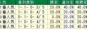 第64回京阪杯(G3) 2019 検討