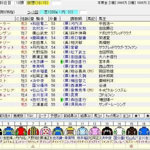 第64回京阪杯(G3) 2019 出走馬名表
