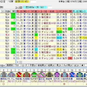 第66回日経新春杯(G2) 2019 出走馬名表